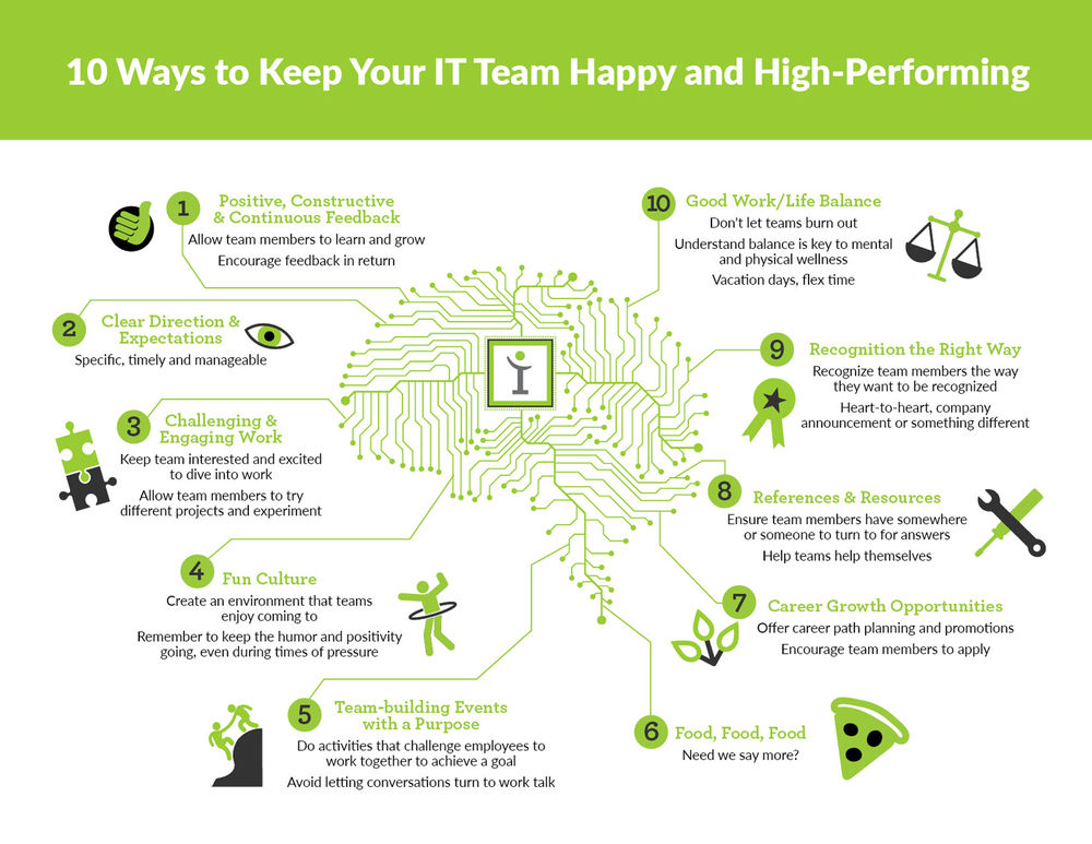 10 ways to Keep Your IT Team Happy and High-Performing