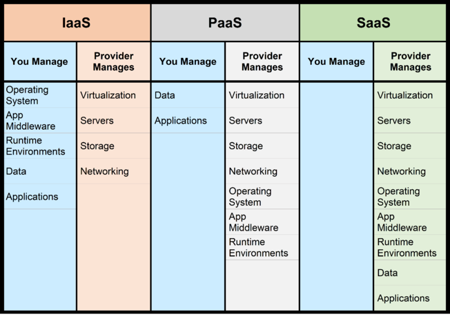 Cloud Service Model Comparisons