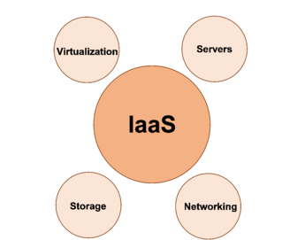 IaaS Cloud Management