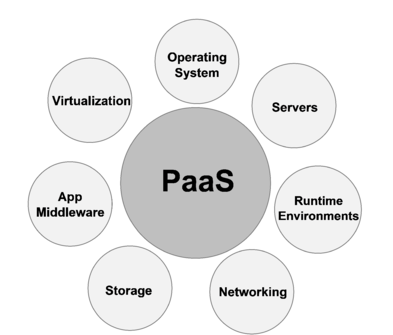 PaaS Cloud Management