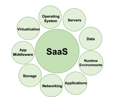 SaaS Cloud Management